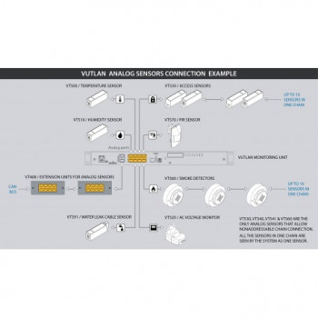 SC510 / Humidity sensor
